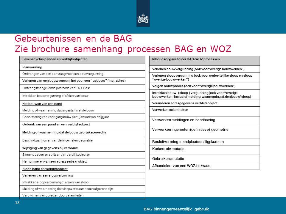Gebeurtenissen en de BAG Zie brochure samenhang processen BAG en WOZ