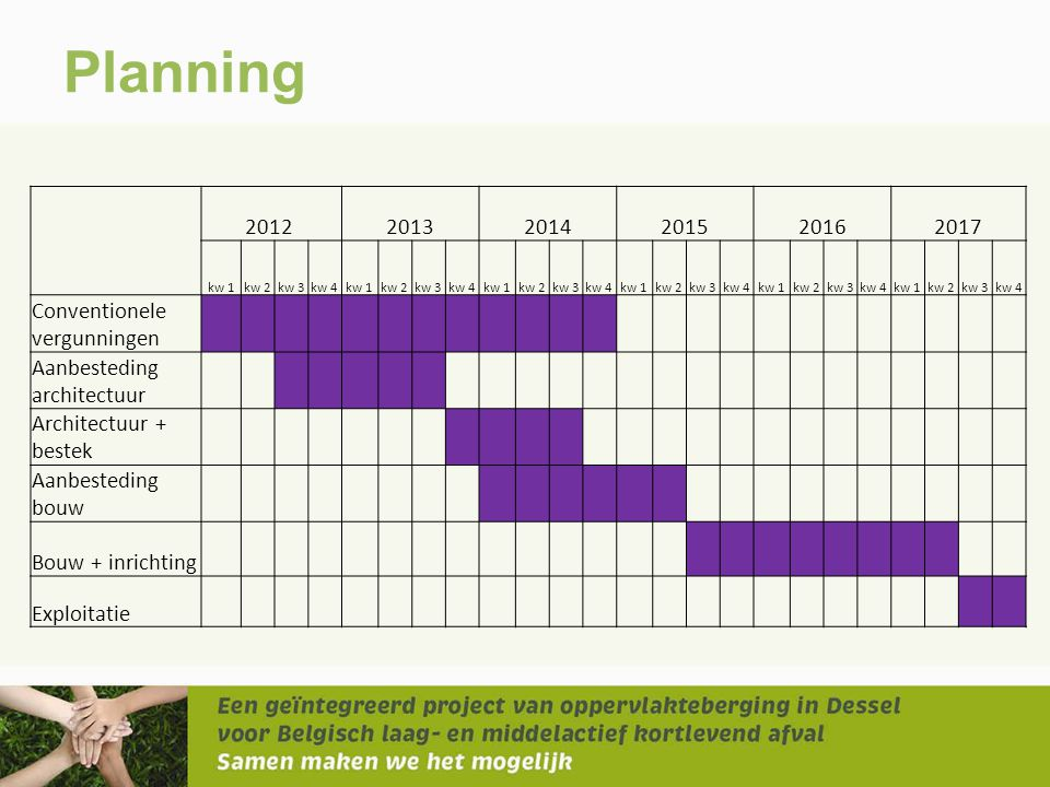 Planning 2012 2013 2014 2015 2016 2017 Conventionele vergunningen