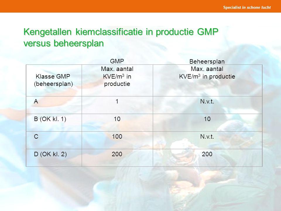 Kengetallen kiemclassificatie in productie GMP versus beheersplan
