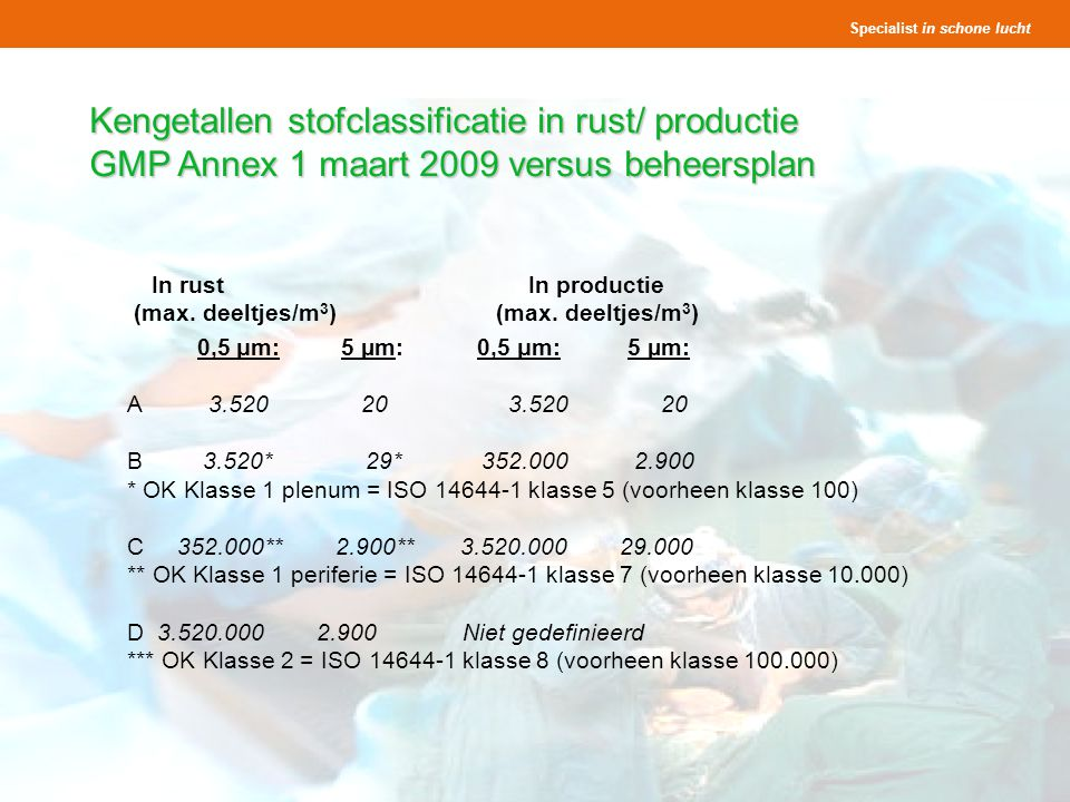 Kengetallen stofclassificatie in rust/ productie GMP Annex 1 maart 2009 versus beheersplan