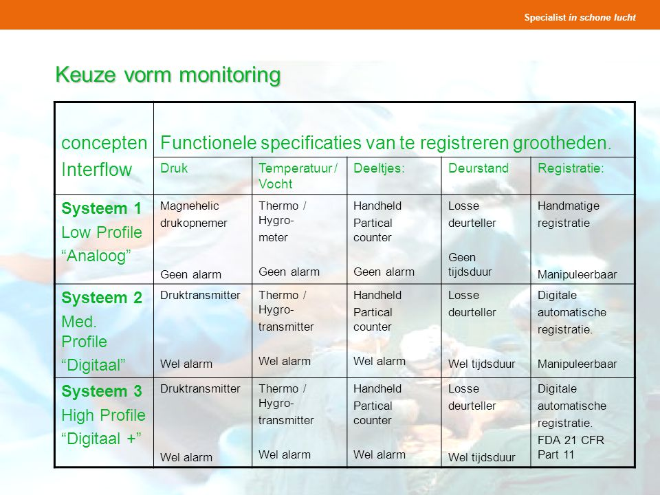 Keuze vorm monitoring concepten Interflow