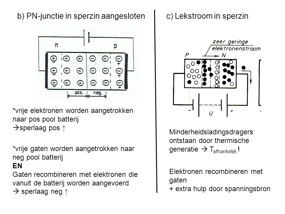 b) PN-junctie in sperzin aangesloten c) Lekstroom in sperzin