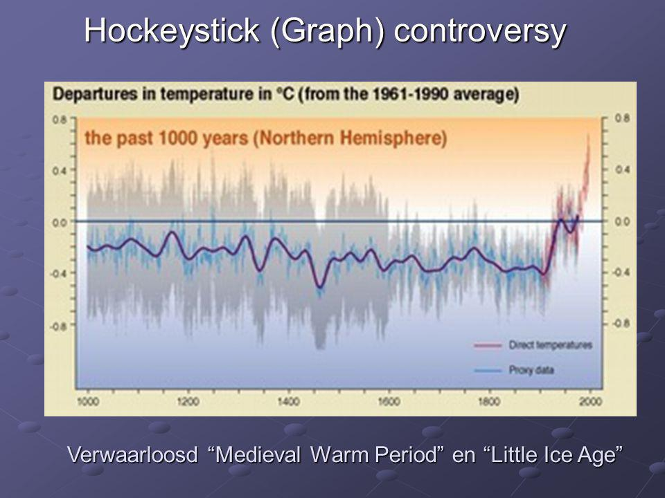 Hockeystick (Graph) controversy
