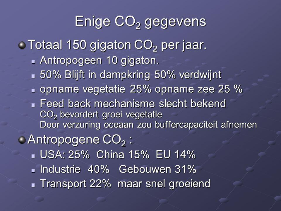 Enige CO2 gegevens Totaal 150 gigaton CO2 per jaar. Antropogene CO2 :