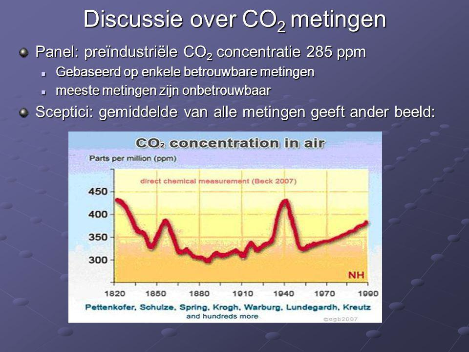 Discussie over CO2 metingen