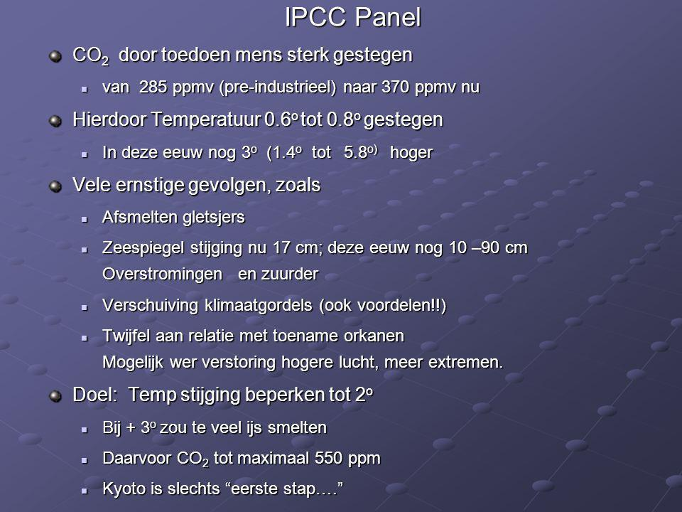 IPCC Panel CO2 door toedoen mens sterk gestegen