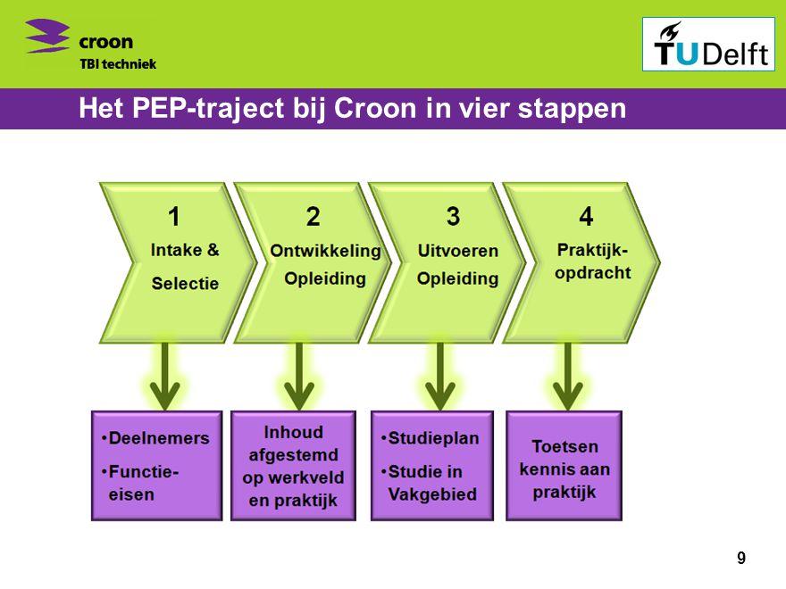 Het PEP-traject bij Croon in vier stappen