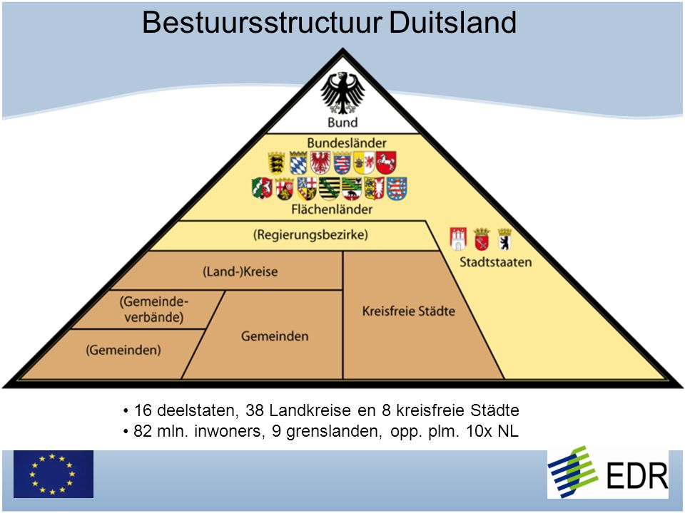 Bestuursstructuur Duitsland
