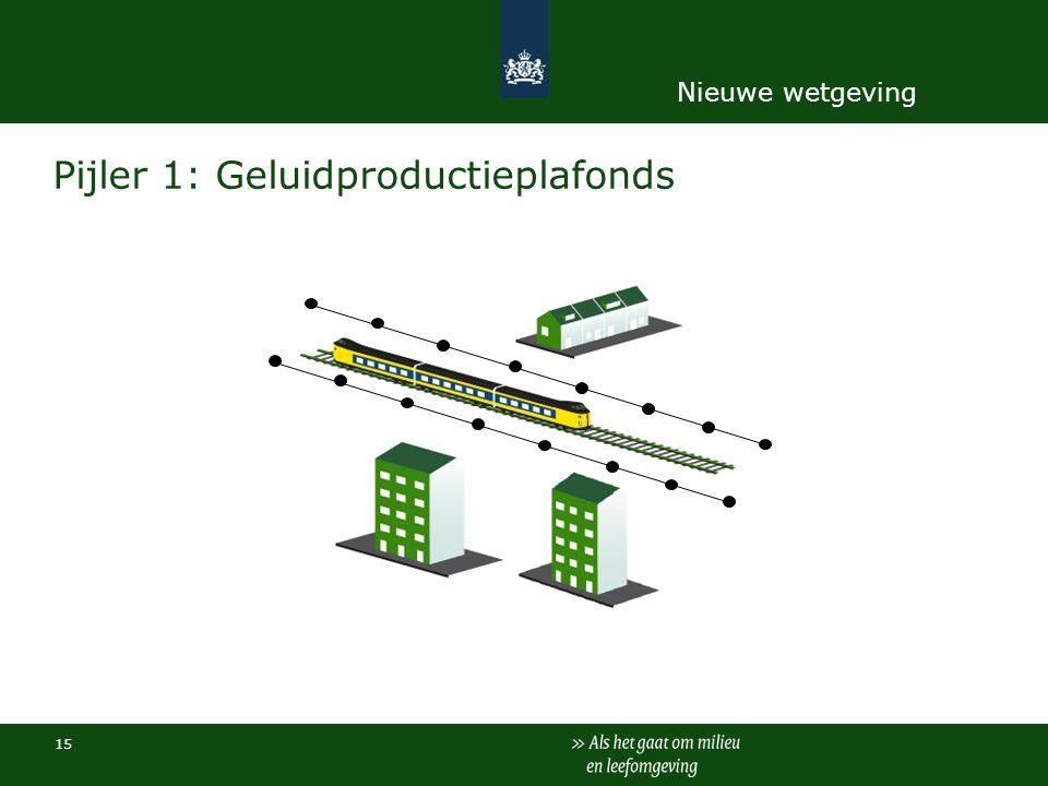 Pijler 1: Geluidproductieplafonds