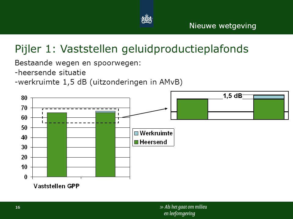 Pijler 1: Vaststellen geluidproductieplafonds