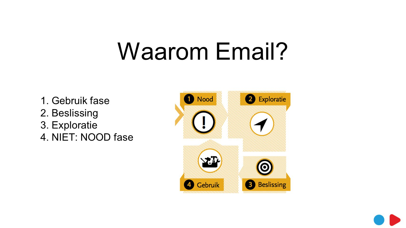 Waarom Email 1. Gebruik fase 2. Beslissing 3. Exploratie 4. NIET: NOOD fase Niet in de NOOD fase (voor nieuwe klanten)