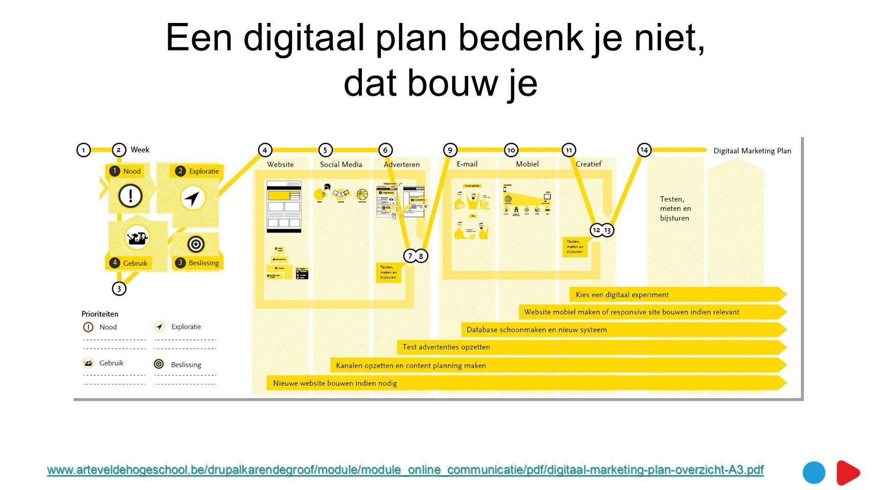 Een digitaal plan bedenk je niet, dat bouw je