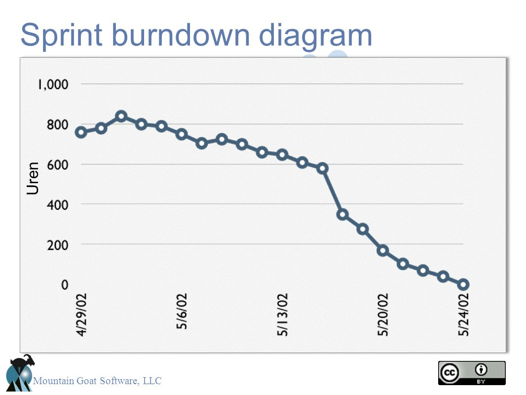 Sprint burndown diagram