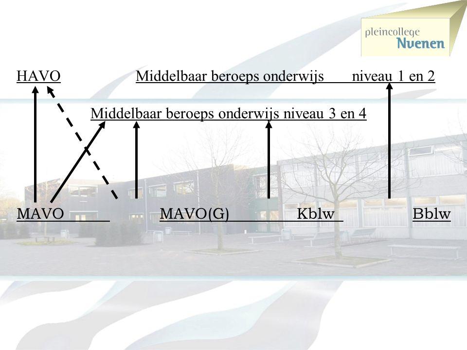 HAVO Middelbaar beroeps onderwijs niveau 1 en 2