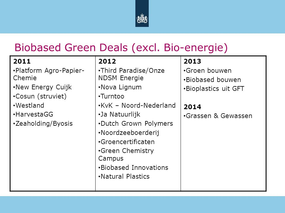 Biobased Green Deals (excl. Bio-energie)