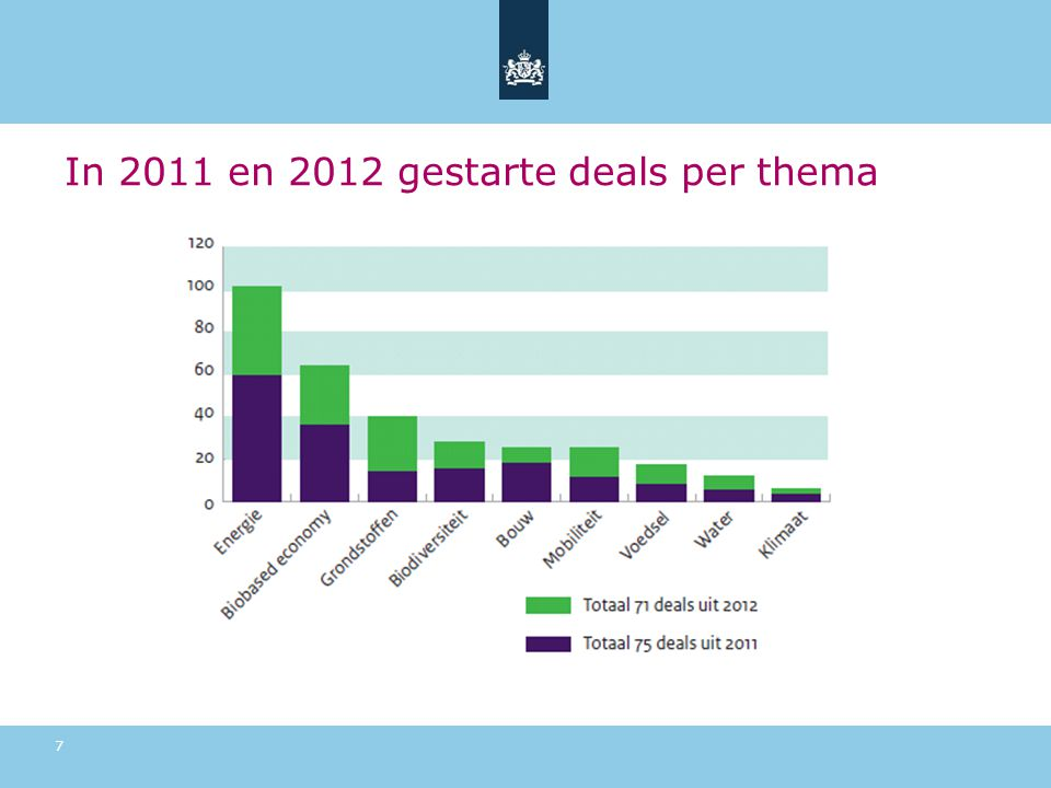 In 2011 en 2012 gestarte deals per thema