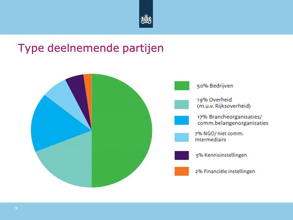 Type deelnemende partijen