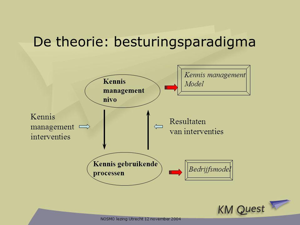 De theorie: besturingsparadigma