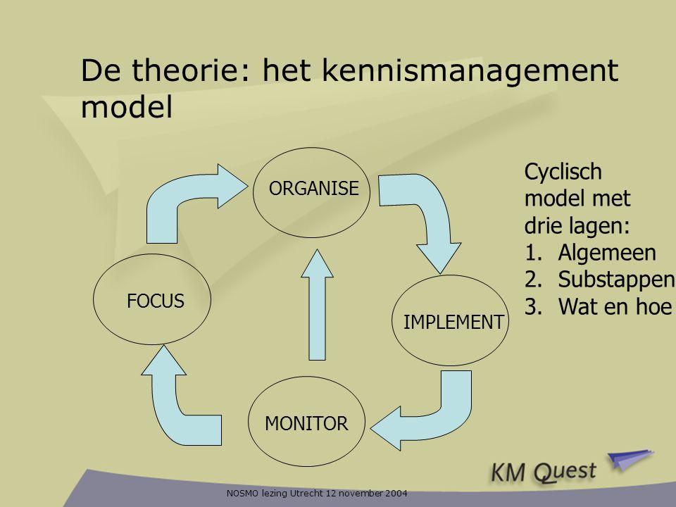 De theorie: het kennismanagement model