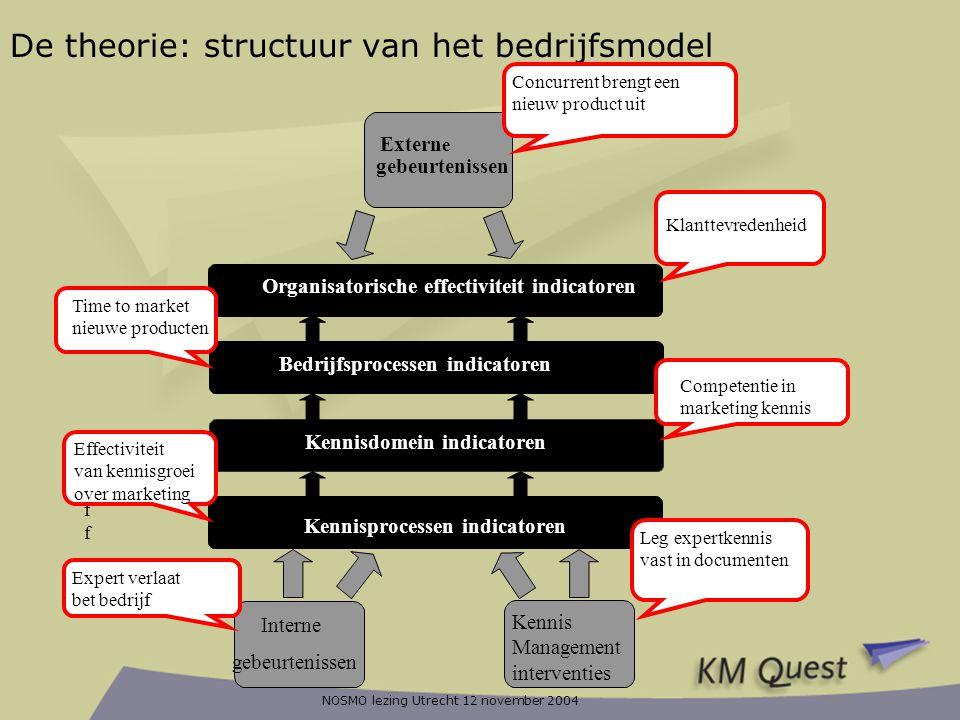 De theorie: structuur van het bedrijfsmodel