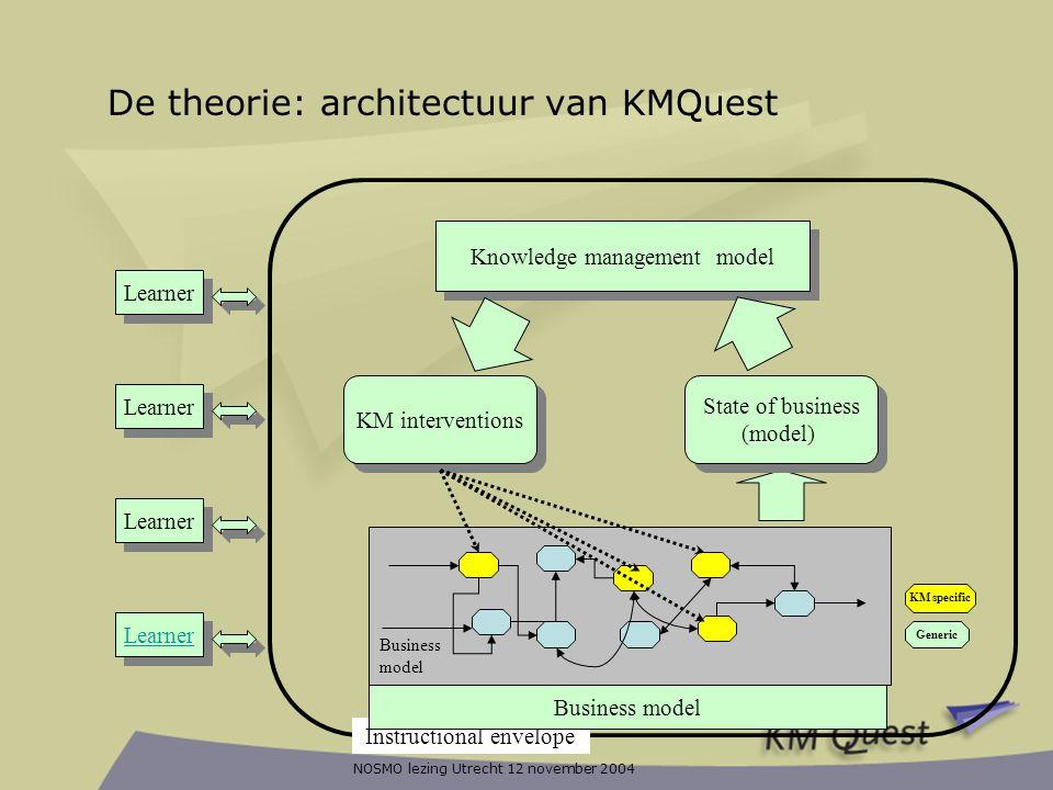 De theorie: architectuur van KMQuest