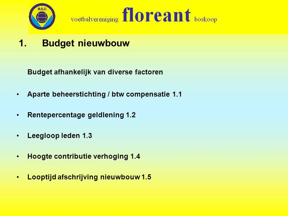 Budget afhankelijk van diverse factoren