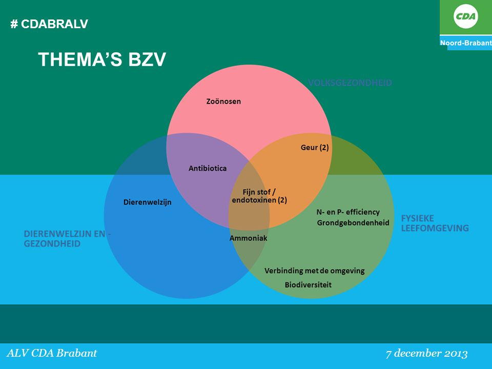 # CDABRALV THEMA'S BZV ALV CDA Brabant 7 december 2013