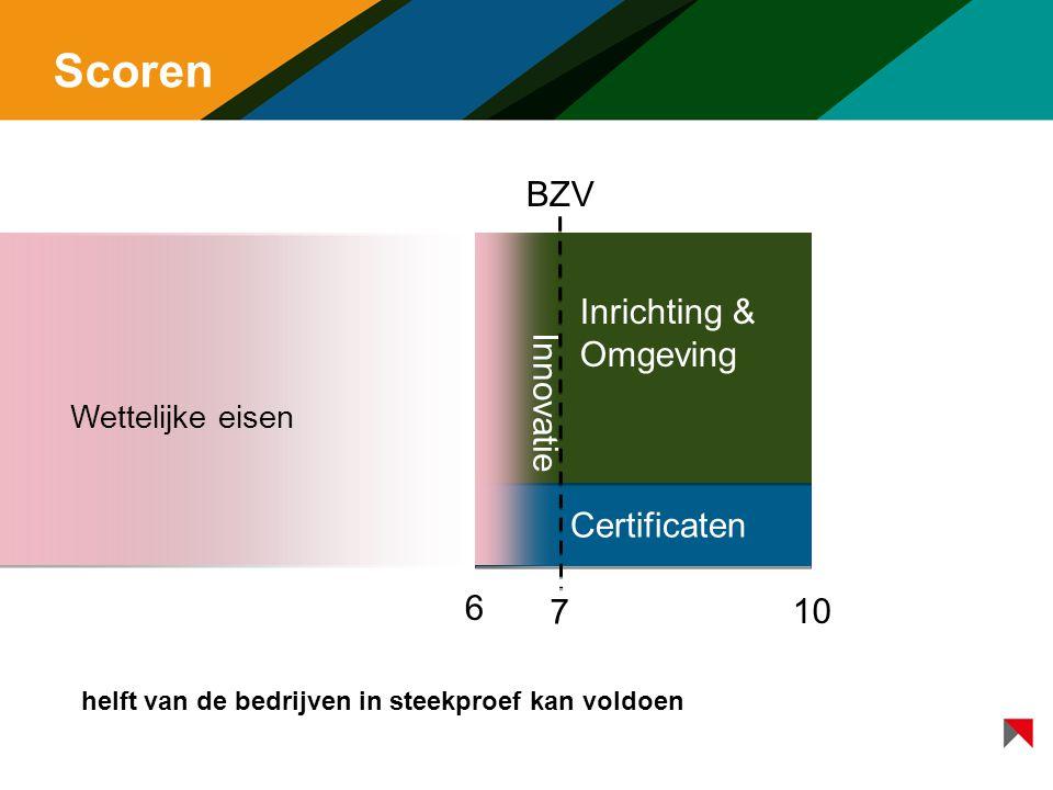 Scoren BZV Inrichting & Omgeving Innovatie Certificaten 6 7 10