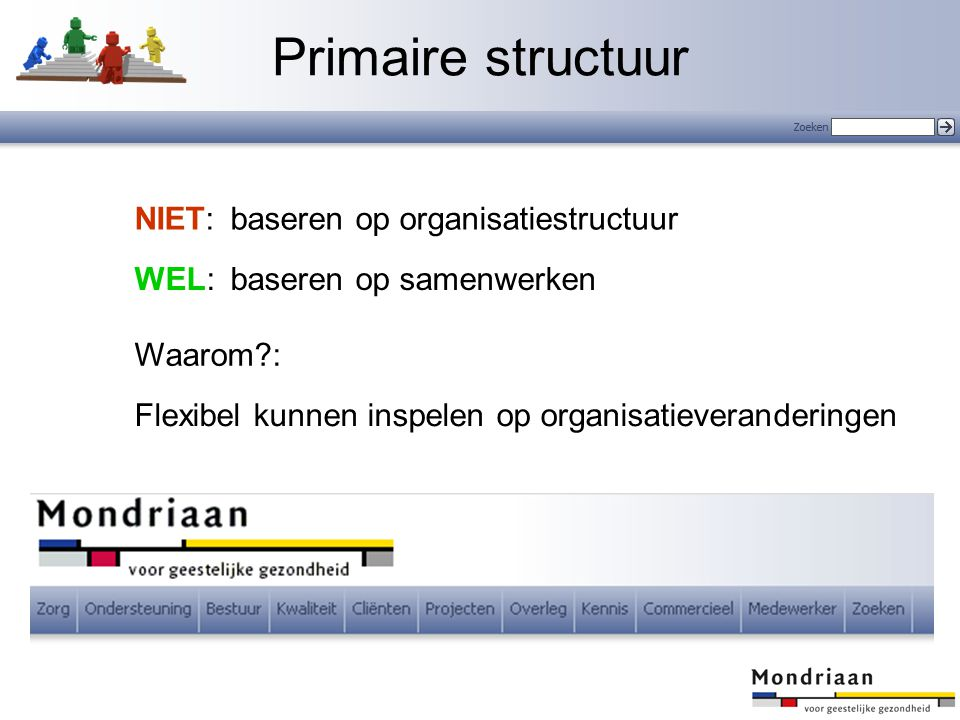 Primaire structuur NIET: baseren op organisatiestructuur