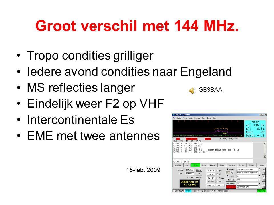 Groot verschil met 144 MHz. Tropo condities grilliger
