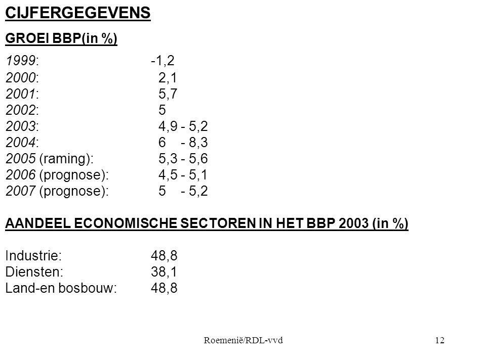 CIJFERGEGEVENS GROEI BBP(in %) 1999: -1,2 2000: 2,1 2001: 5,7 2002: 5