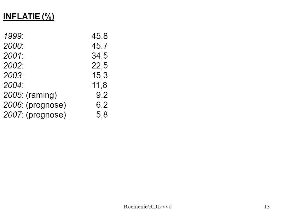 INFLATIE (%) 1999: 45,8. 2000: 45,7. 2001: 34,5. 2002: 22,5. 2003: 15,3.