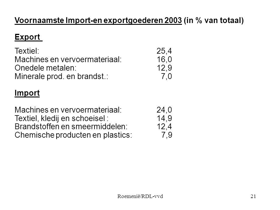 Voornaamste Import-en exportgoederen 2003 (in % van totaal) Export