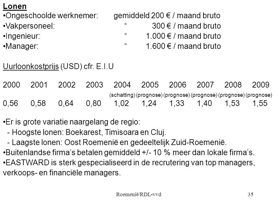 Ongeschoolde werknemer: gemiddeld 200 € / maand bruto