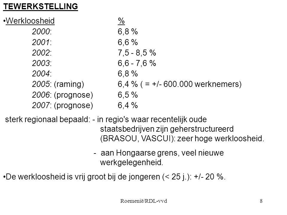 2005: (raming) 6,4 % ( = +/- 600.000 werknemers)