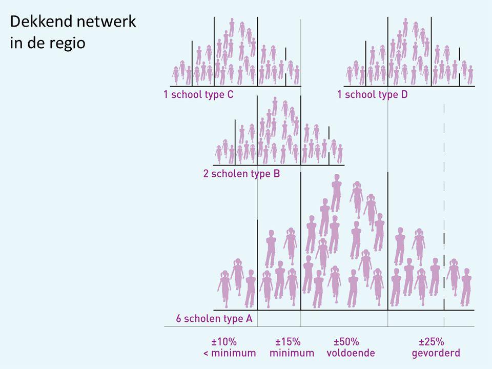 Dekkend netwerk in de regio 21