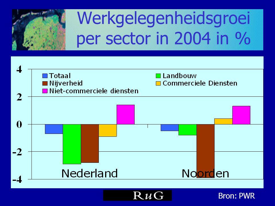 Werkgelegenheidsgroei per sector in 2004 in %