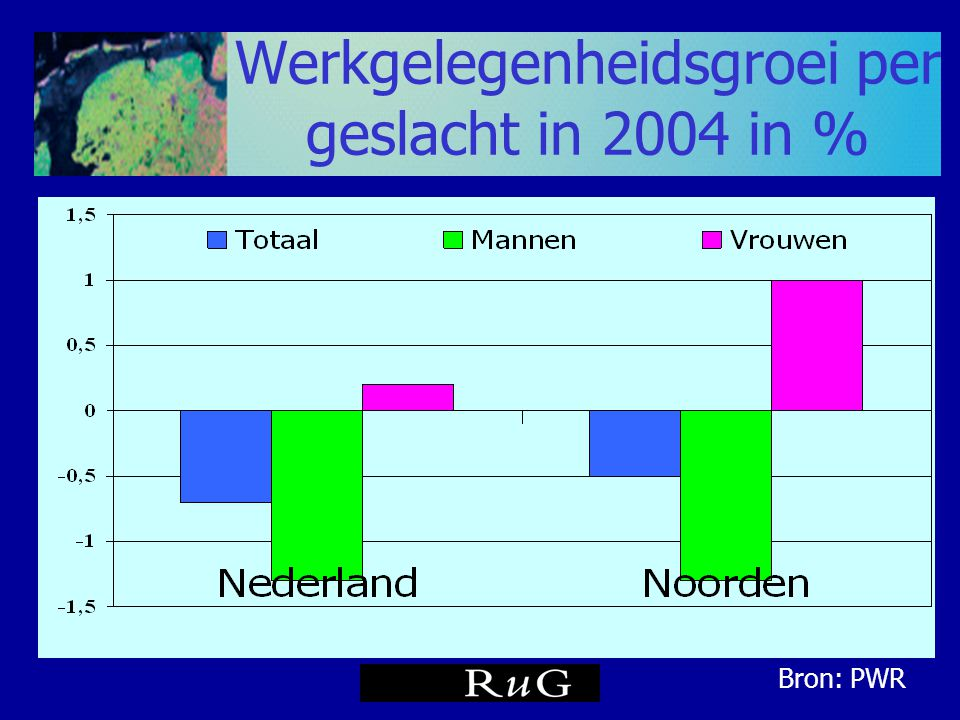 Werkgelegenheidsgroei per geslacht in 2004 in %