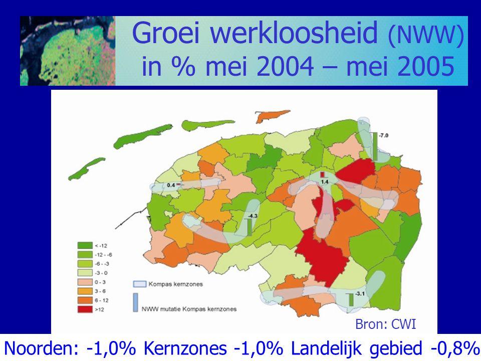 Groei werkloosheid (NWW) in % mei 2004 – mei 2005