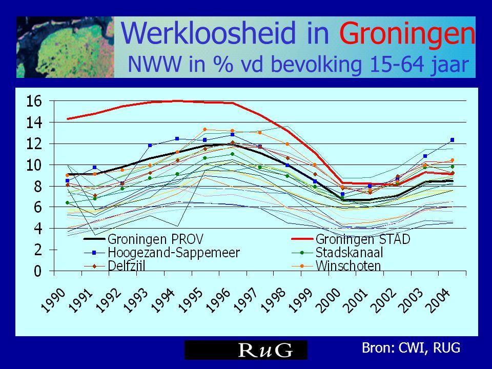 Werkloosheid in Groningen