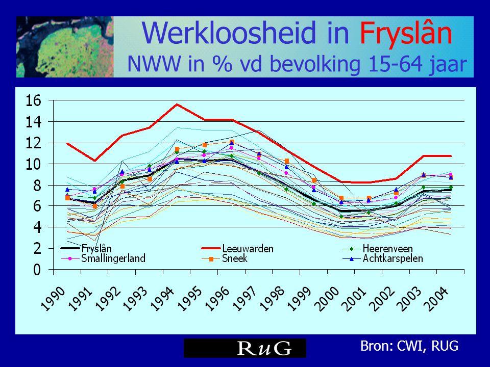 Werkloosheid in Fryslân
