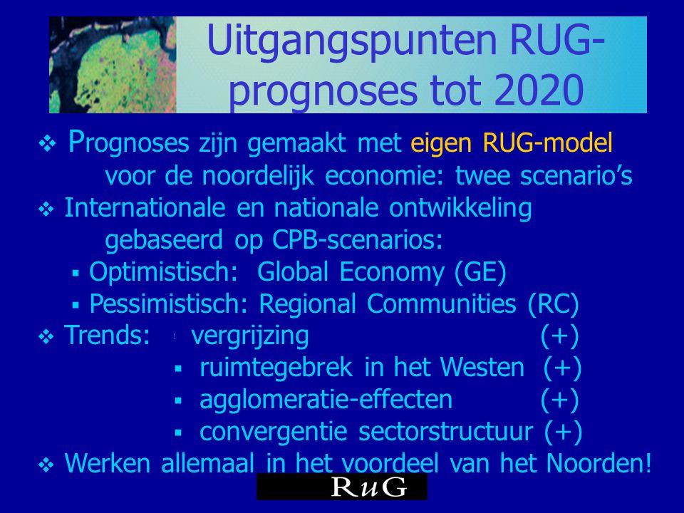 Uitgangspunten RUG-prognoses tot 2020