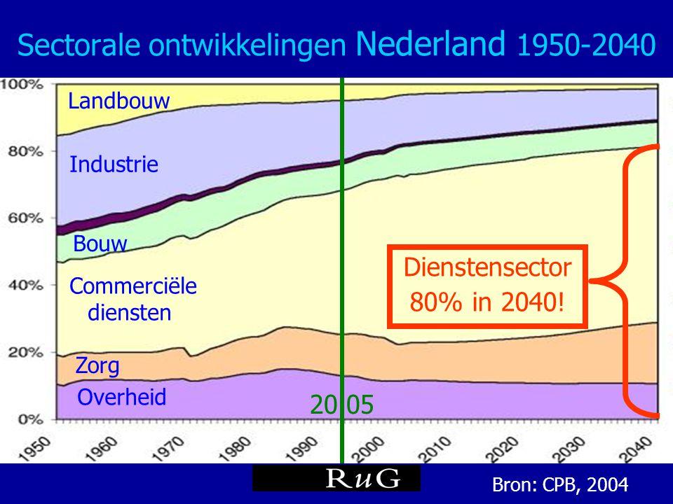 Sectorale ontwikkelingen Nederland 1950-2040