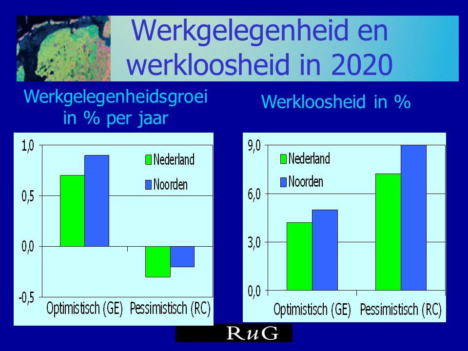 Werkgelegenheid en werkloosheid in 2020