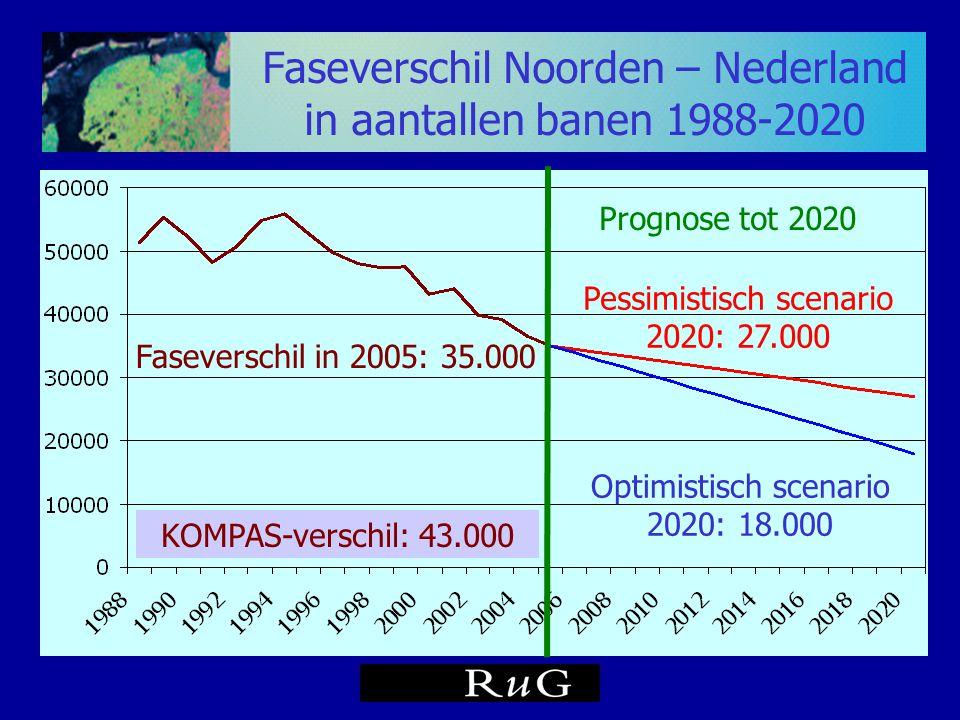 Faseverschil Noorden – Nederland in aantallen banen 1988-2020