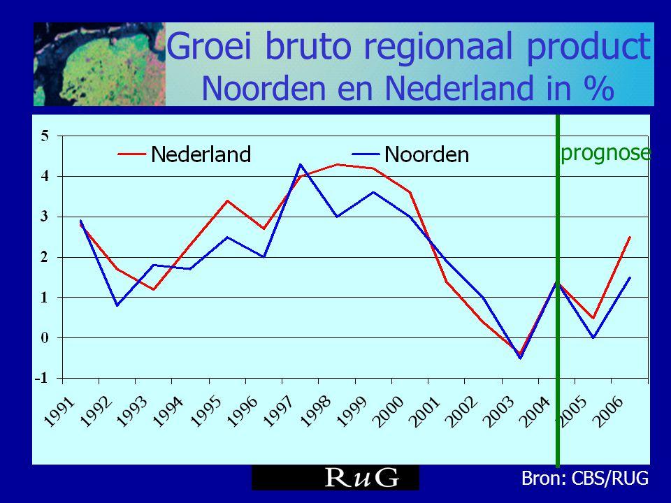 Groei bruto regionaal product Noorden en Nederland in %