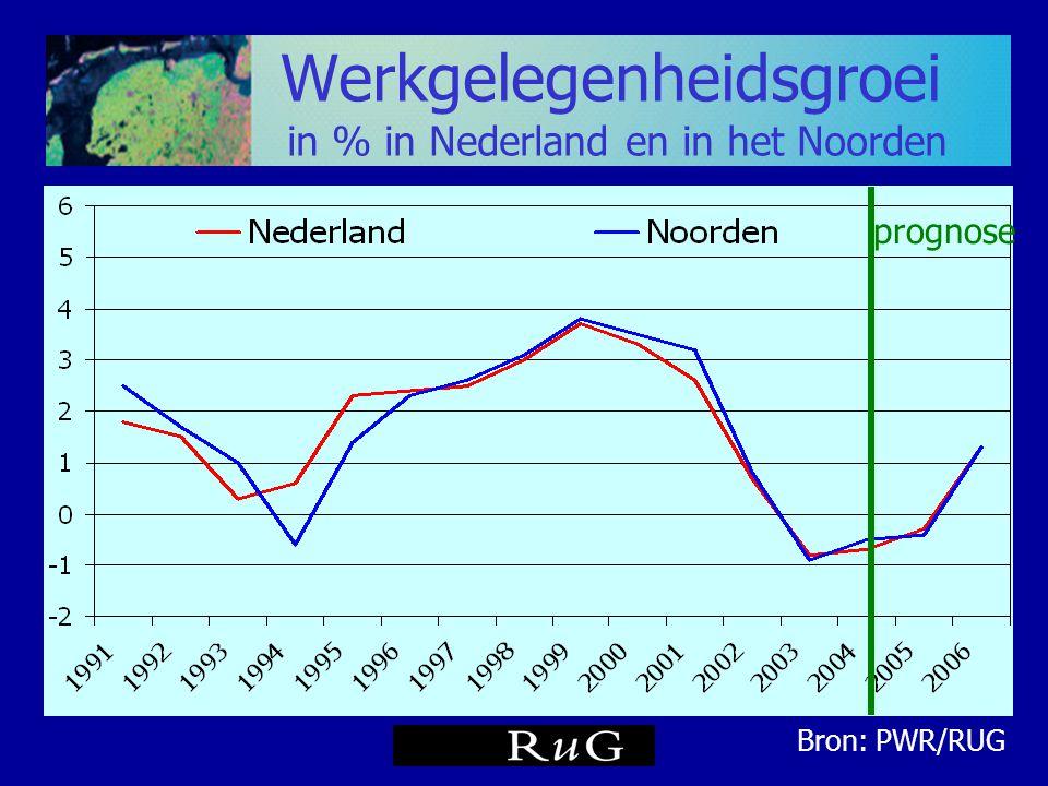 Werkgelegenheidsgroei in % in Nederland en in het Noorden