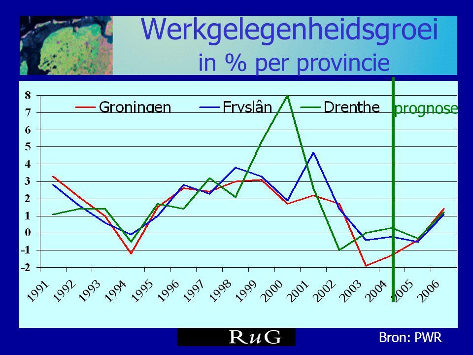 Werkgelegenheidsgroei in % per provincie
