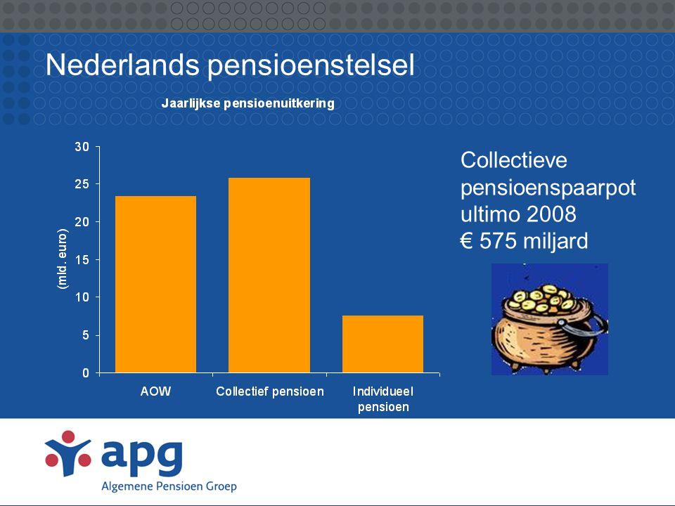 Nederlands pensioenstelsel