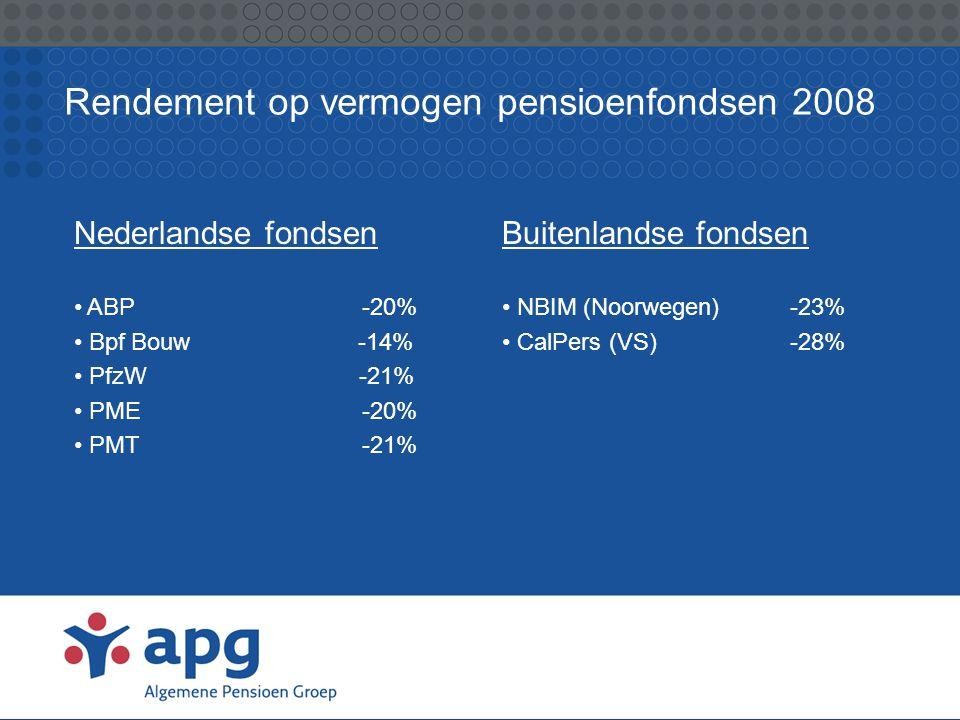 Rendement op vermogen pensioenfondsen 2008